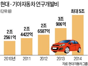 Hyundai and kia to invest up to 5 tril won in 2014 the for Hyundai motor finance usa