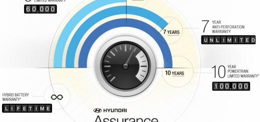 americas-best-warranty-hyundai