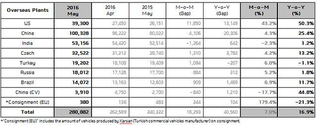 Hyundai may sales