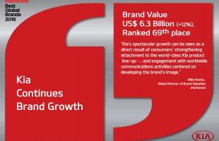 Kia Motors rises to 69th in Interbrand's 2016 Best Global Brands report