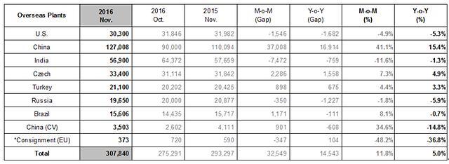 Hyundai Motors November Sales