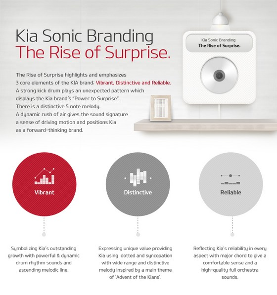 Kia introduces 'sonic branding' for enhanced emotional interaction with customers
