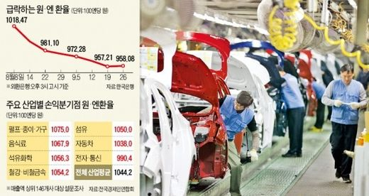 Toyota Camry Sold at Lower Price Than Hyundai Sonata Due to Weak Yen