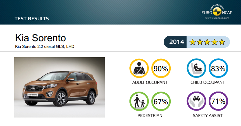 All-New Kia Sorento Got 5 Stars Safety Rating at EuroNCAP