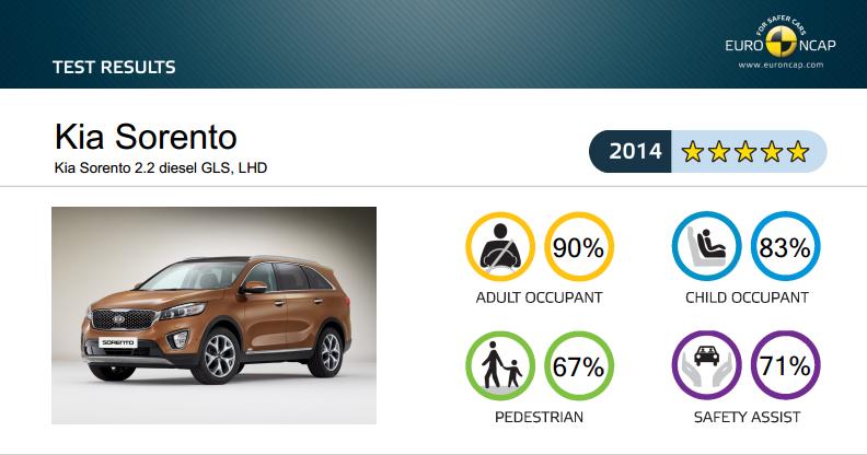All-New Kia Sorento Got 5 Stars Safety Rating at EuroNCAP