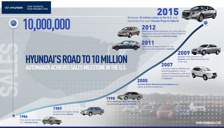 Hyundai Motor America Achieves 10 million Sales