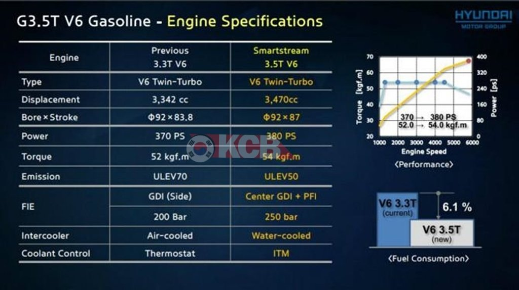 Hyundai Upgrading Engines 3.3L to 3.5L Turbo and 3.0 V6 to Inline 6 Diesel