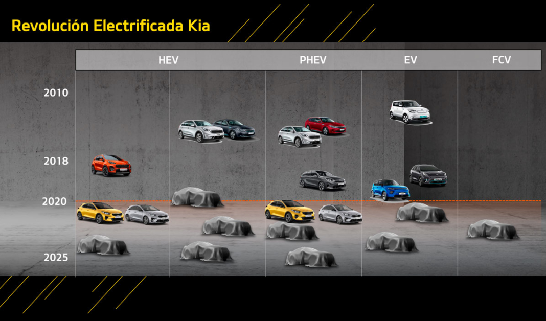 Kia to Launch 16 New Electrified Vehicles by 2025
