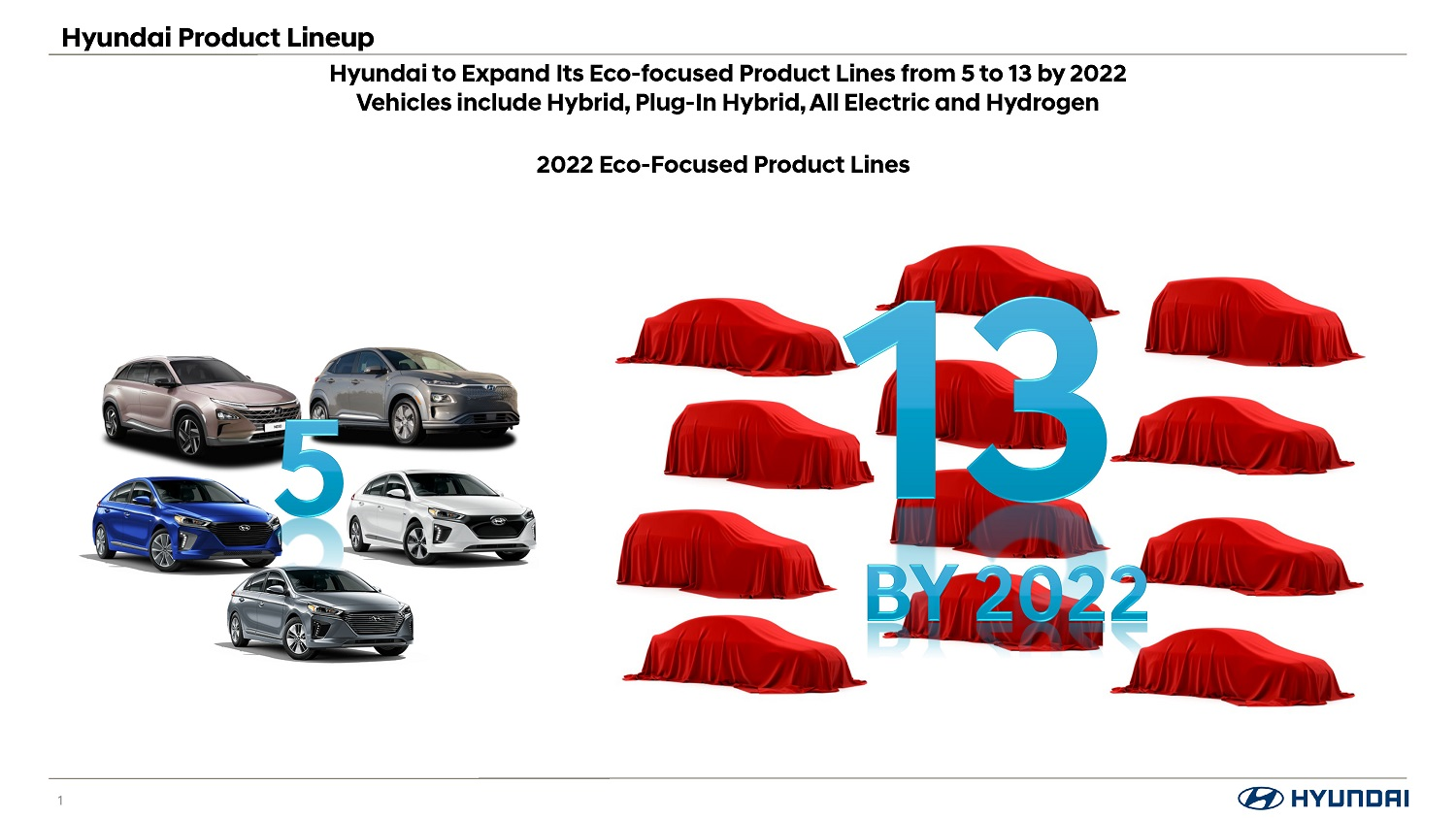 Hyundai to Expand Its Eco-focused Product Lines to 13 by 2022