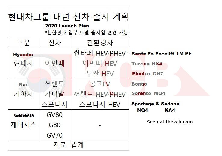 [Actualité] Hyundai-Kia - Page 5 Hmg-launch-plan-2020