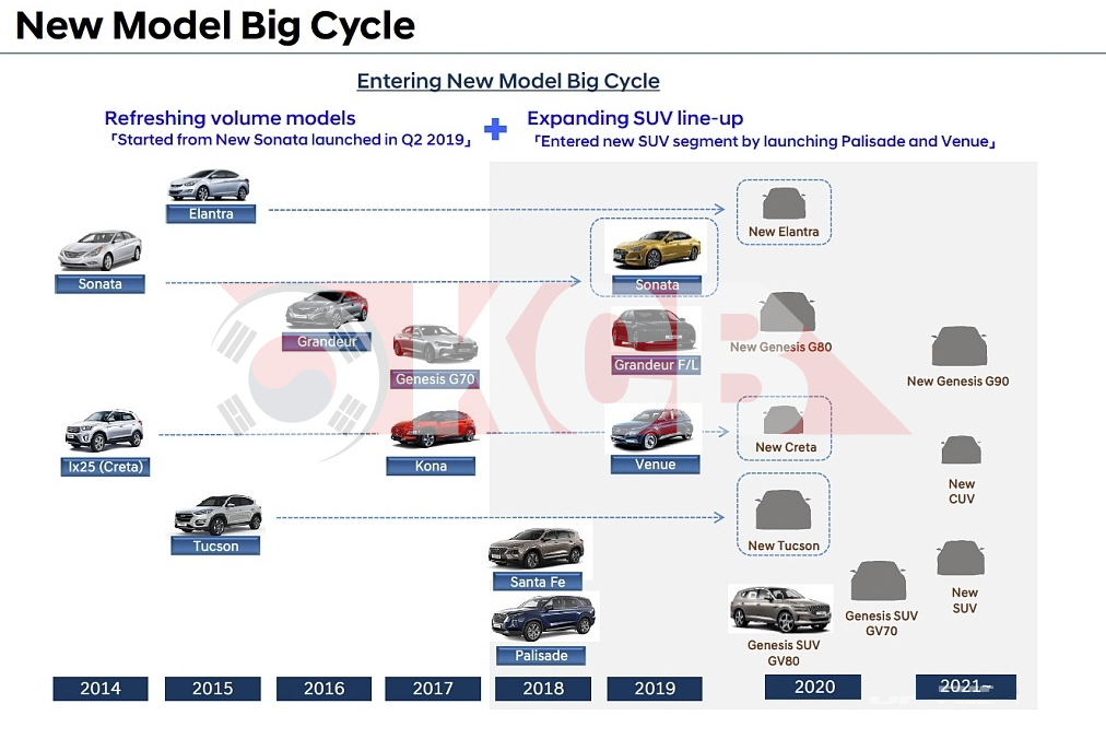 Hyundai New Model Big Cycle & 3rd Gen Platform